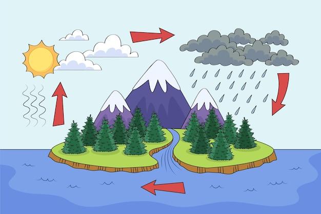 Illustration du cycle de l'eau dessinée à la main