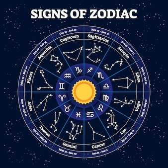 Illustration du zodiaque. signes d'horoscope traditionnels et segments de temps.