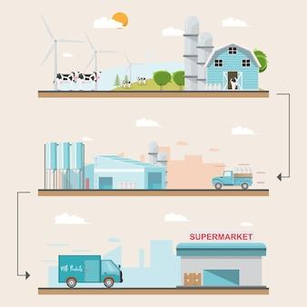 Illustration ferme et production laitière