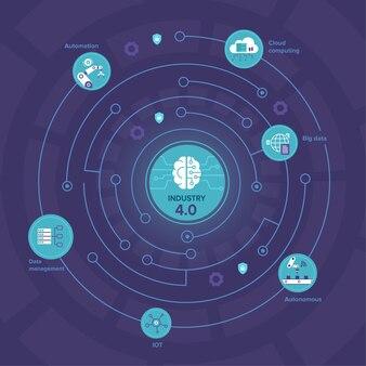 Illustration de l'industrie 4.0 avec automatisation du cerveau et des processus et échange de données entre les entreprises de fabrication, illustration vectorielle plane
