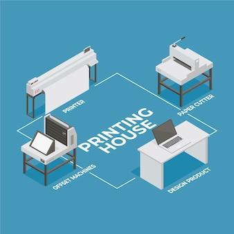 Illustration de l'industrie de l'impression isométrique