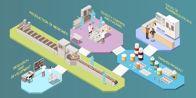 Illustration d'infographie de production pharmaceutique