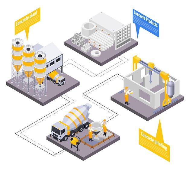 Illustration infographique isométrique de la production de ciment en béton