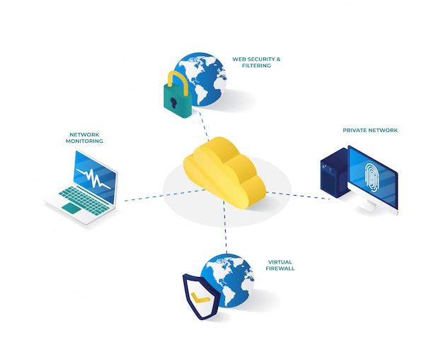 Illustration isométrique de gestion de réseau informatique