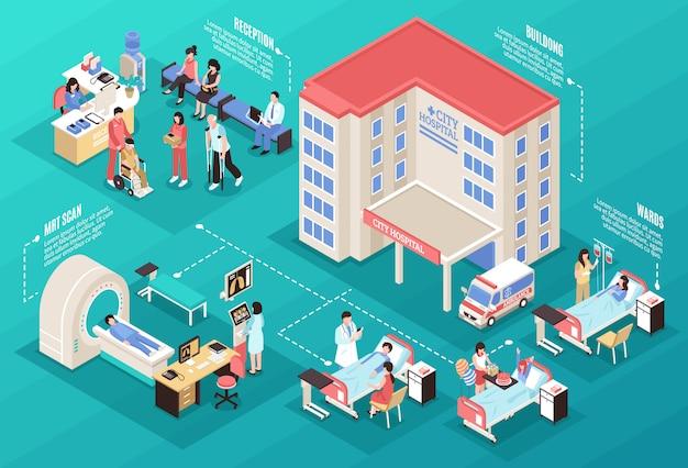 Illustration isométrique d'hôpital