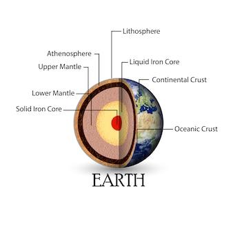 Illustration de la structure de la terre