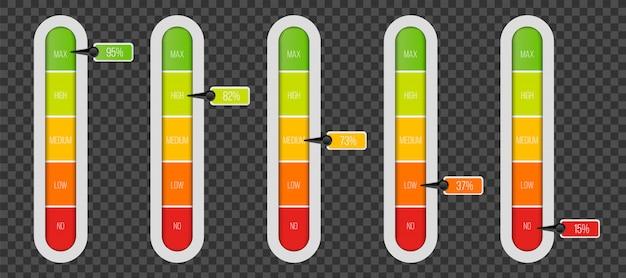 Indicateur de niveau avec unités de pourcentage.