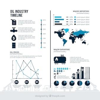 L'industrie pétrolière