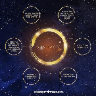 Infographic autour du soleil