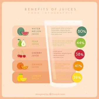 Infographic sur les avantages de jus
