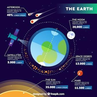 Infographic à propos de la terre