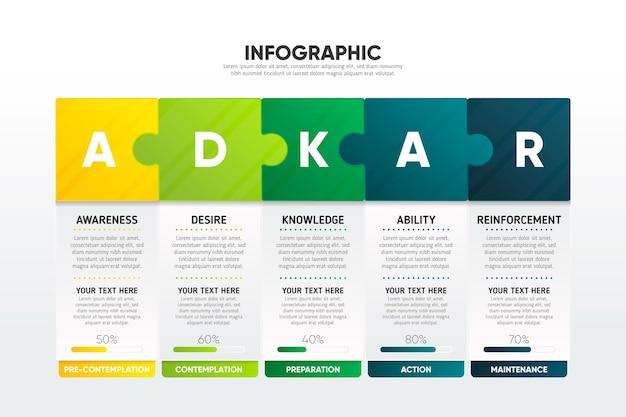 Infographie d'adkar
