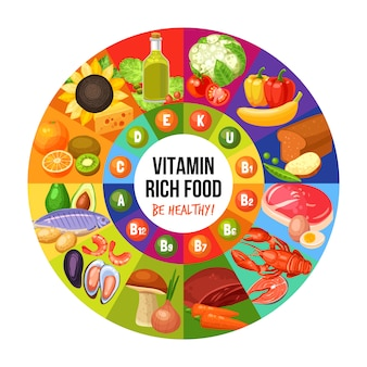 Infographie alimentaire riche en vitamines