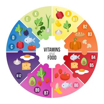Infographie des aliments vitaminés
