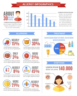 Infographie d'allergie avec symptômes de traitement