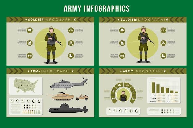 Infographie de l'armée