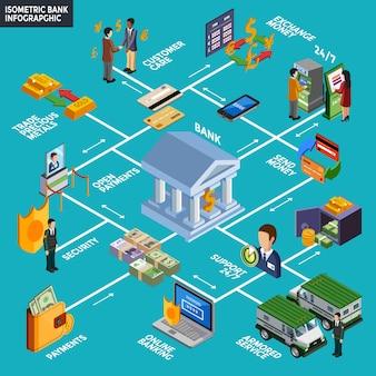 Infographie de la banque isométrique