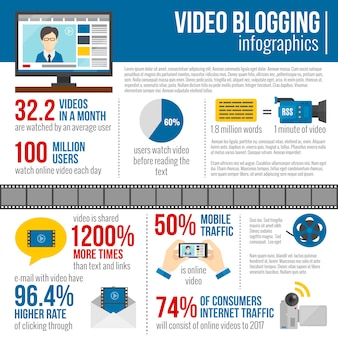 Infographie blog vidéo