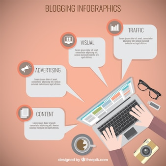 Infographie Blogging