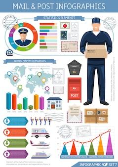 Infographie de bureau de poste avec des statistiques et des diagrammes de transport d'éléments de carte du monde
