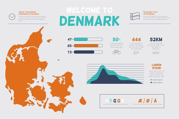 Infographie de la carte du danemark dessinée à la main