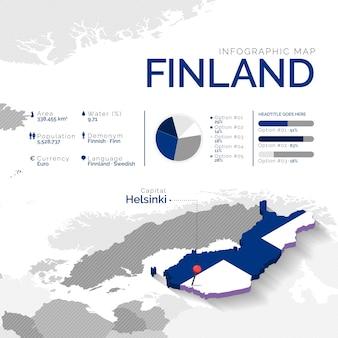 Infographie de la carte isométrique de la finlande