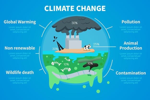Infographie sur le changement climatique dessinée à la main