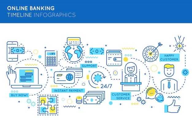Infographie de la chronologie des services bancaires en ligne