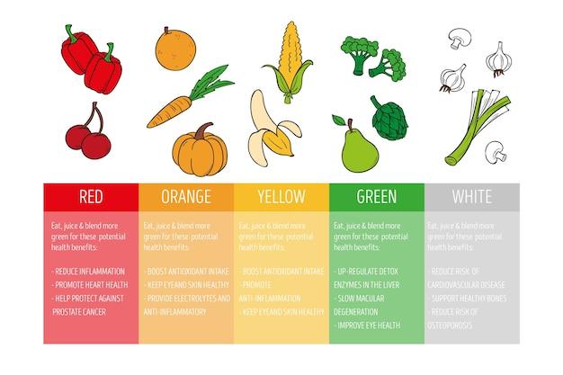 Infographie colorée avec des aliments frais sains