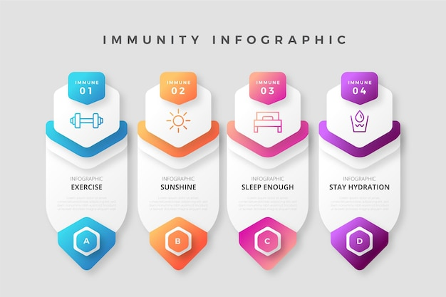 Infographie colorée de l'immunité dégradée