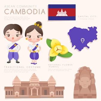 Infographie de la communauté économique de l'asean (aec) avec costume traditionnel, fleurs nationales et attractions touristiques.