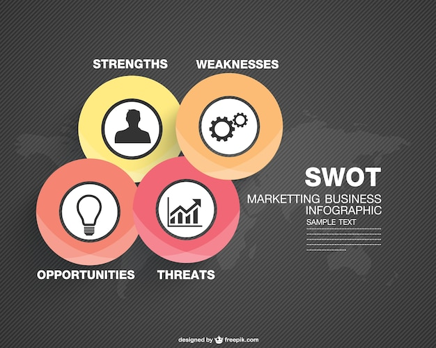 Infographie concept marketing swot