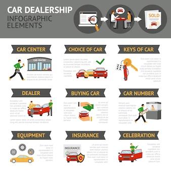 Infographie des concessionnaires automobiles