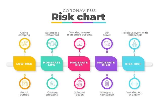 Infographie sur les coronavirus avec niveaux de risque par activité