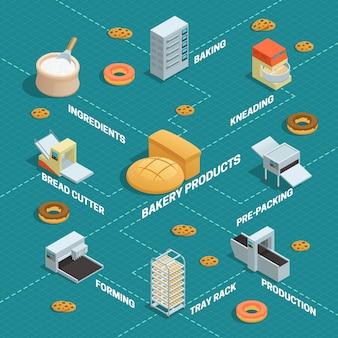 Infographie en couleur de la boulangerie