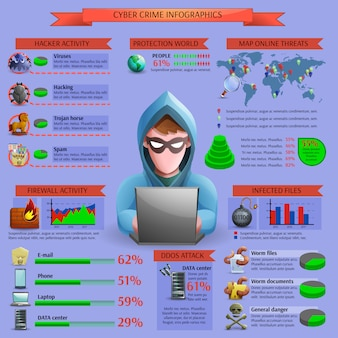 Infographie cyber ​​infographie