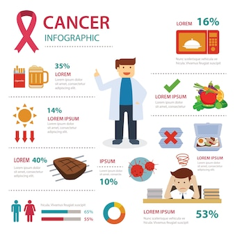 Infographie du cancer