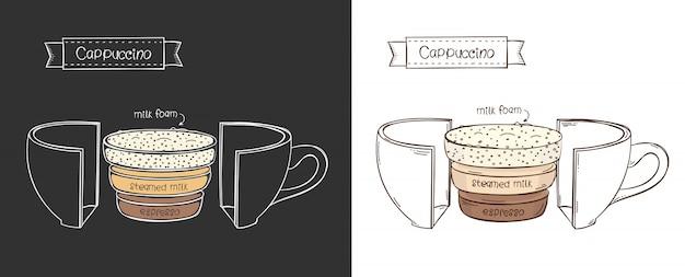 Infographie du cappuccino dans une coupe sur dark