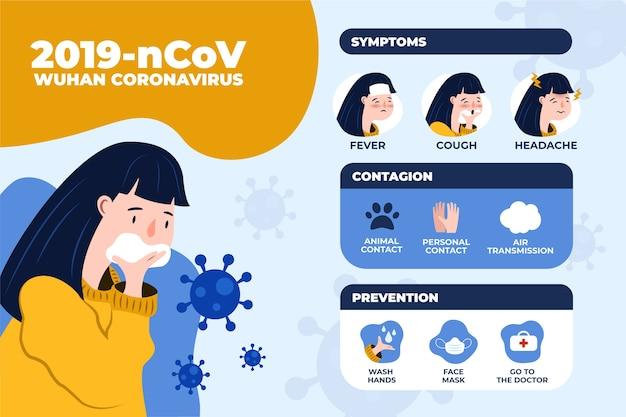 Infographie du coronavirus