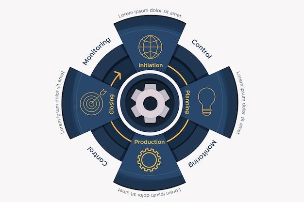 Infographie du cycle de vie du projet