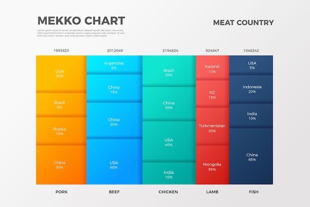 Infographie du graphique dégradé mekko