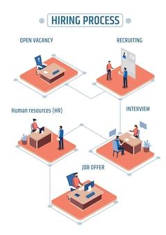 Infographie du processus de recrutement isométrique