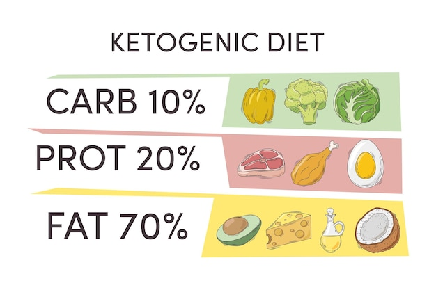 Infographie du régime cétogène