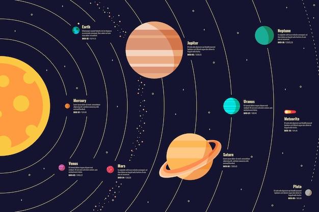 Infographie du système solaire coloré avec des détails
