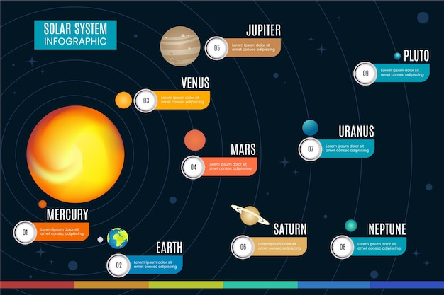 Infographie du système solaire avec des planètes