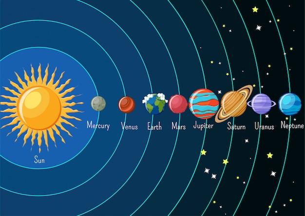 Infographie du système solaire avec soleil et planètes.