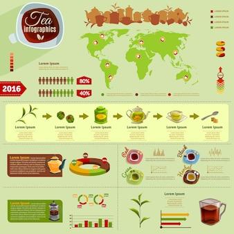 Infographie du thé