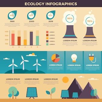 Infographie de l'écologie design plat avec modèle de couleurs rétro