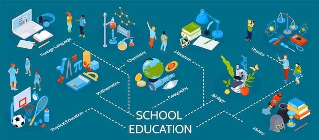 Infographie de l'éducation scolaire isométrique avec organigramme des icônes personnages humains