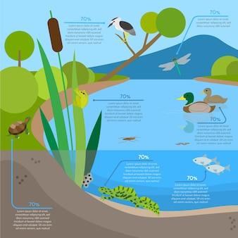 Infographie de fond d'écosystème avec des animaux dans l'habitat